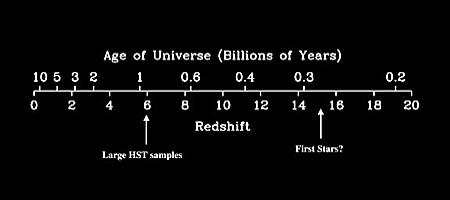 Age Redshift Diagram